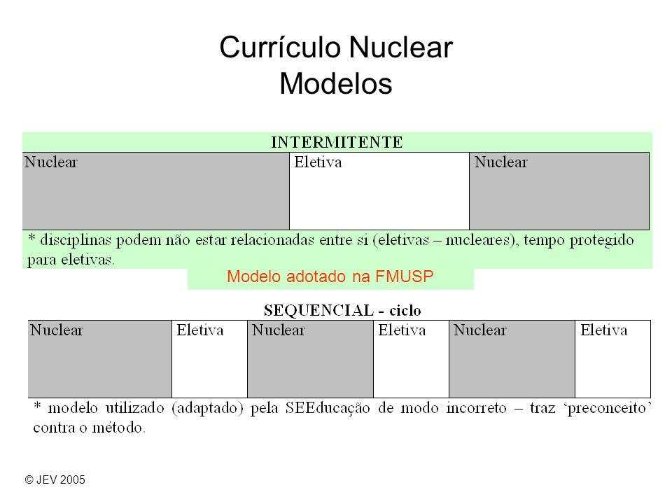 Currículo Nuclear Modelos Modelo adotado na FMUSP © JEV 2005