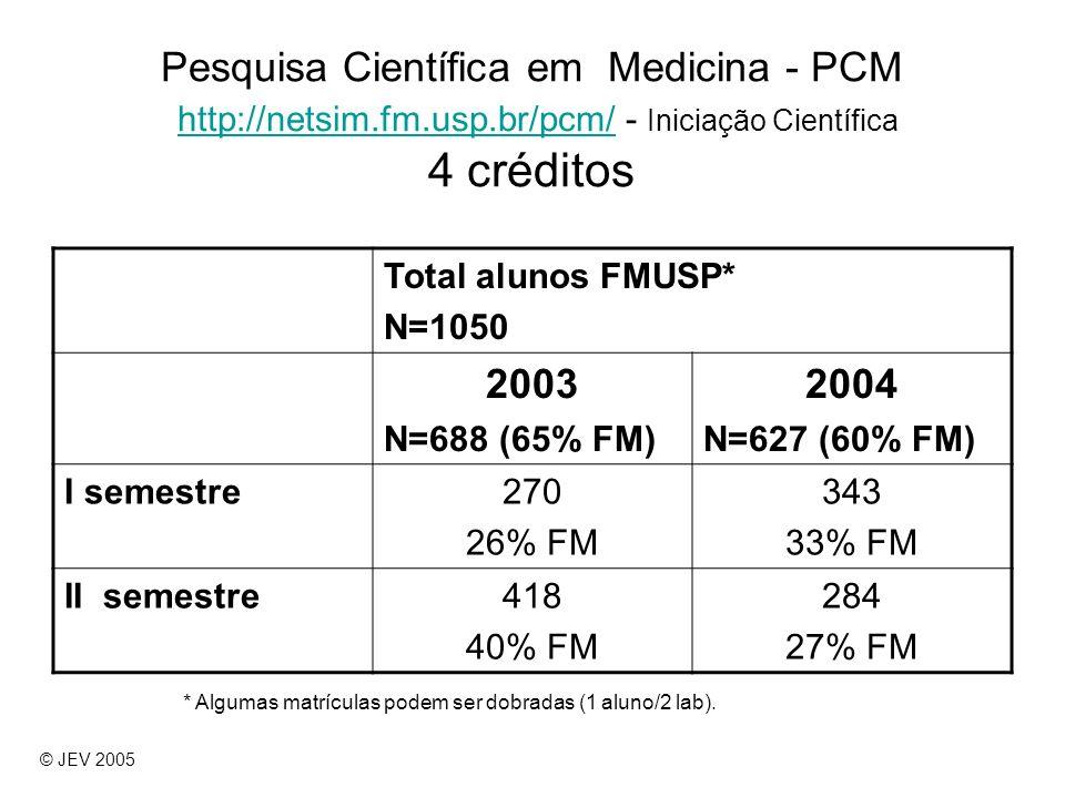 Pesquisa Científica em Medicina - PCM http://netsim.fm.usp.br/pcm/ - Iniciação Científica 4 créditos http://netsim.fm.usp.br/pcm/ Total alunos FMUSP*