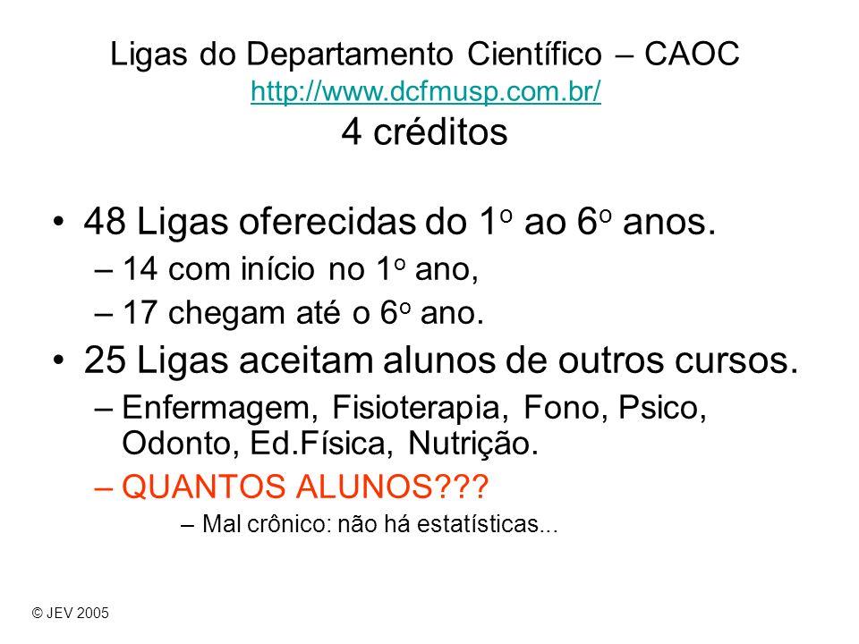 Ligas do Departamento Científico – CAOC http://www.dcfmusp.com.br/ 4 créditos http://www.dcfmusp.com.br/ 48 Ligas oferecidas do 1 o ao 6 o anos. –14 c