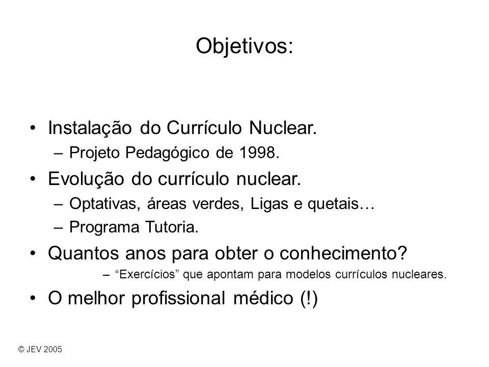 Objetivos: Instalação do Currículo Nuclear. –Projeto Pedagógico de 1998. Evolução do currículo nuclear. –Optativas, áreas verdes, Ligas e quetais… –Pr