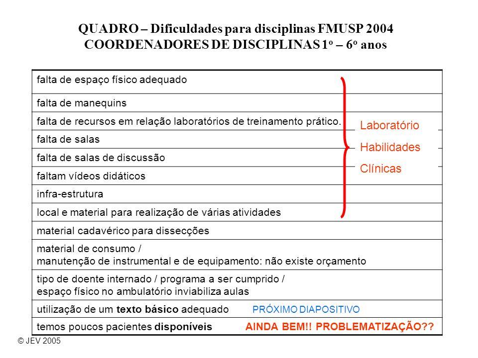 QUADRO – Dificuldades para disciplinas FMUSP 2004 COORDENADORES DE DISCIPLINAS 1 o – 6 o anos falta de espaço físico adequado falta de manequins falta