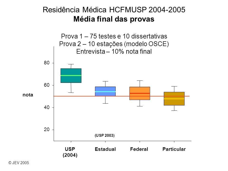 Residência Médica HCFMUSP 2004-2005 Média final das provas Prova 1 – 75 testes e 10 dissertativas Prova 2 – 10 estações (modelo OSCE) Entrevista – 10%