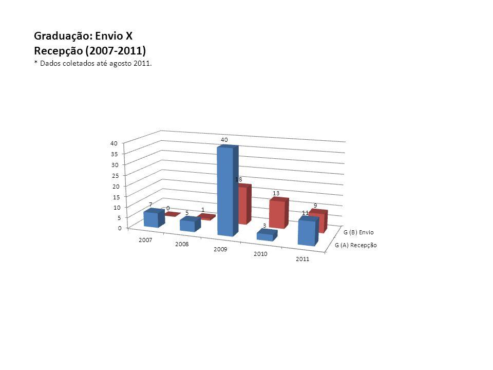 Graduação: Envio X Recepção (2007-2011) * Dados coletados até agosto 2011.