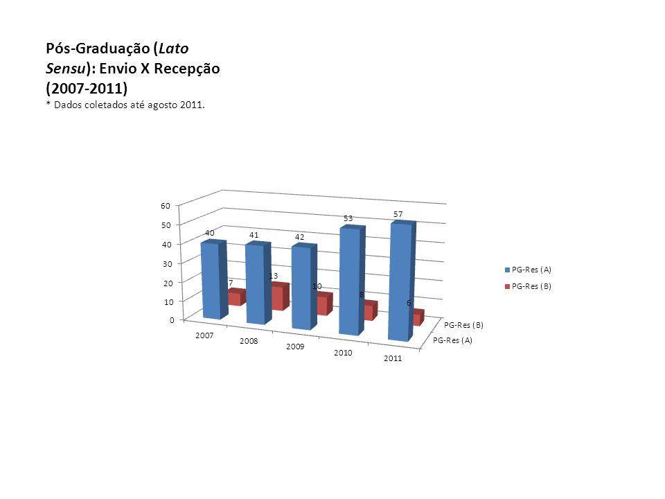 Pós-Graduação (Lato Sensu): Envio X Recepção (2007-2011) * Dados coletados até agosto 2011.