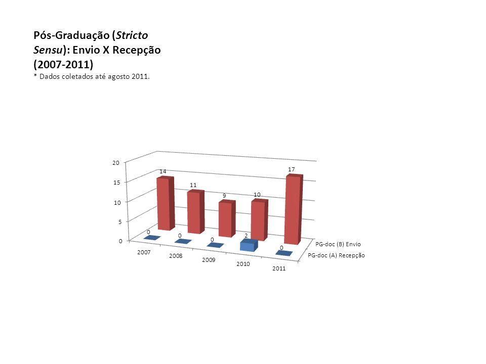 Pós-Graduação (Stricto Sensu): Envio X Recepção (2007-2011) * Dados coletados até agosto 2011.