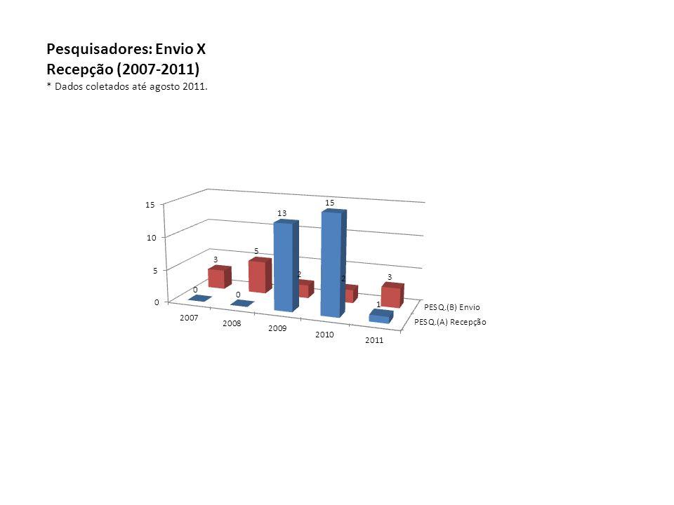 Pesquisadores: Envio X Recepção (2007-2011) * Dados coletados até agosto 2011.