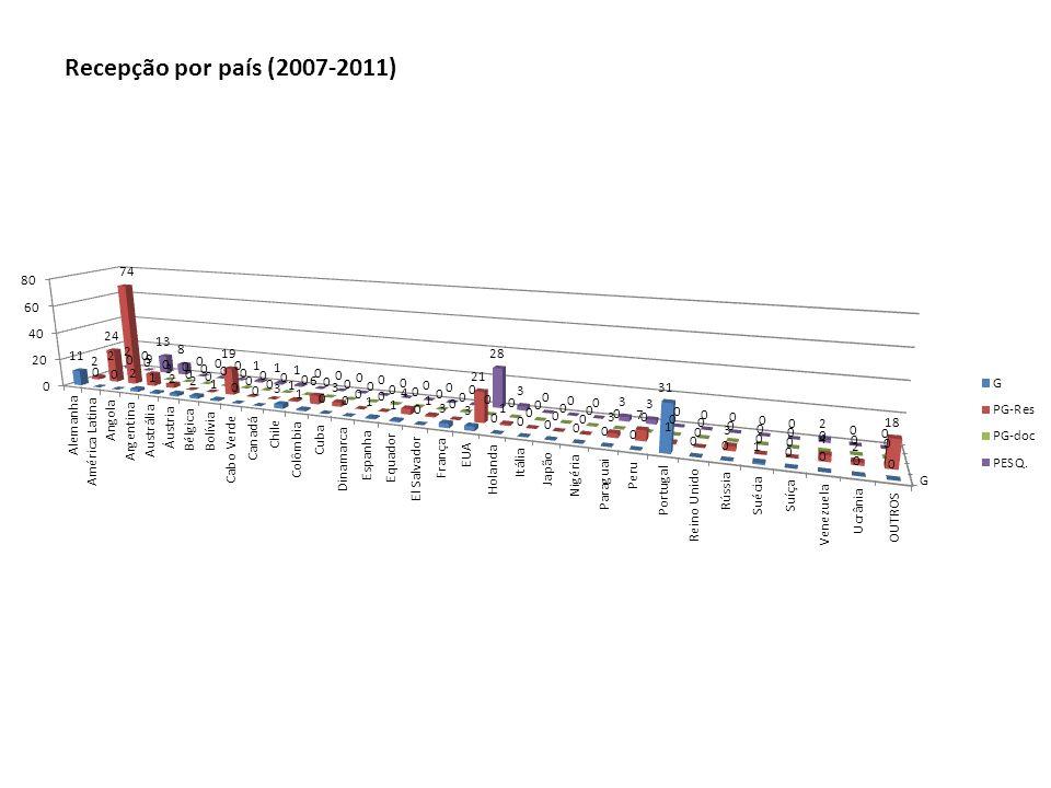 Recepção por país (2007-2011)