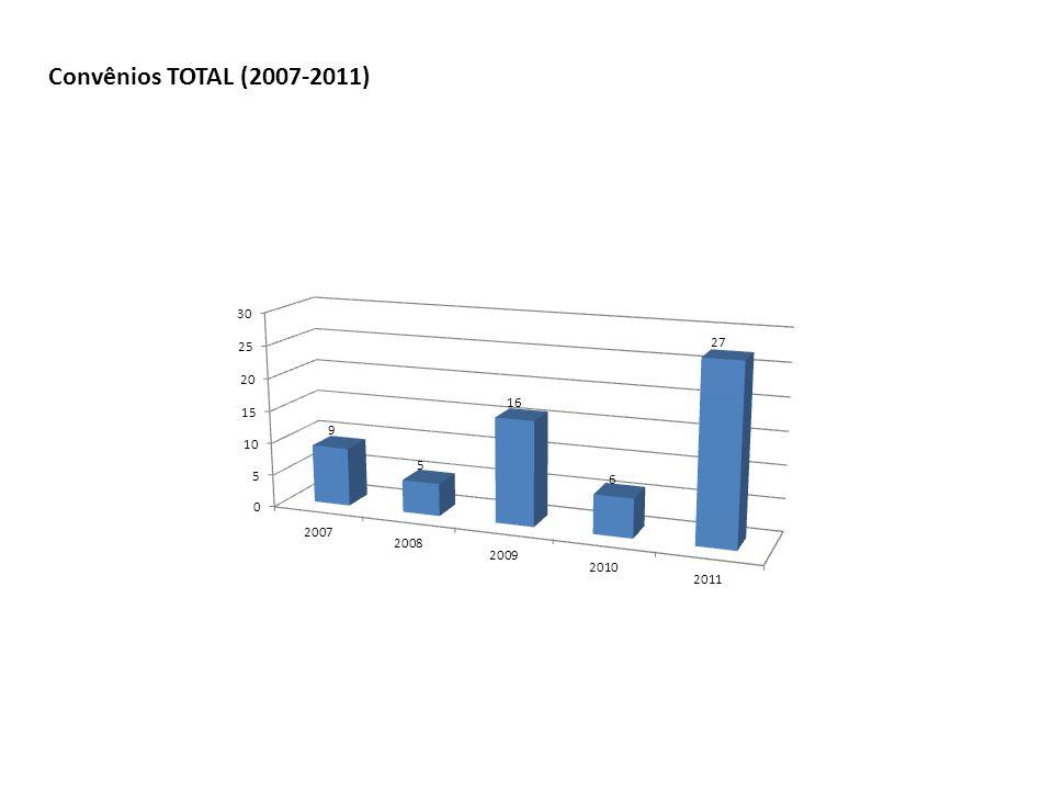 Convênios TOTAL (2007-2011)