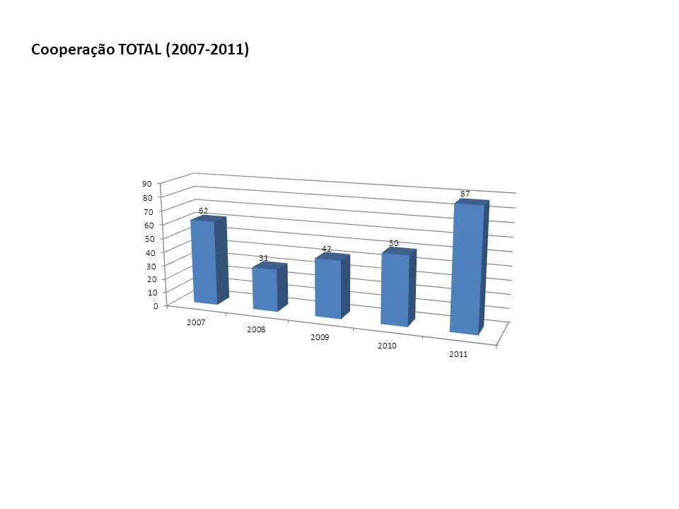 Cooperação TOTAL (2007-2011)