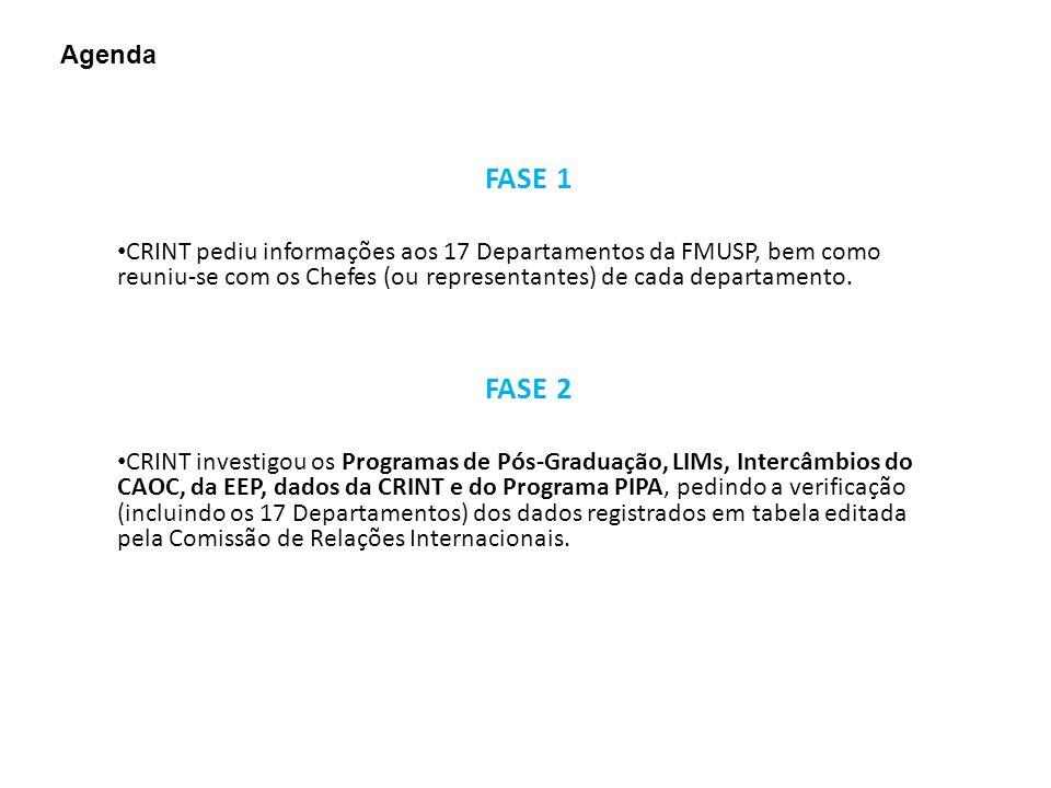 FASE 1 CRINT pediu informações aos 17 Departamentos da FMUSP, bem como reuniu-se com os Chefes (ou representantes) de cada departamento.