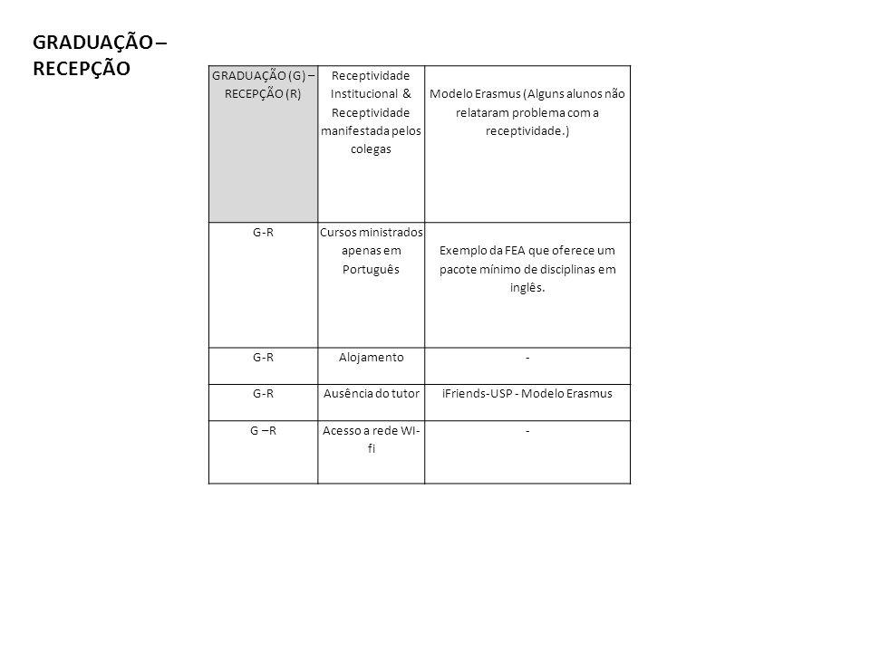 GRADUAÇÃO (G) – RECEPÇÃO (R) Receptividade Institucional & Receptividade manifestada pelos colegas Modelo Erasmus (Alguns alunos não relataram problema com a receptividade.) G-R Cursos ministrados apenas em Português Exemplo da FEA que oferece um pacote mínimo de disciplinas em inglês.