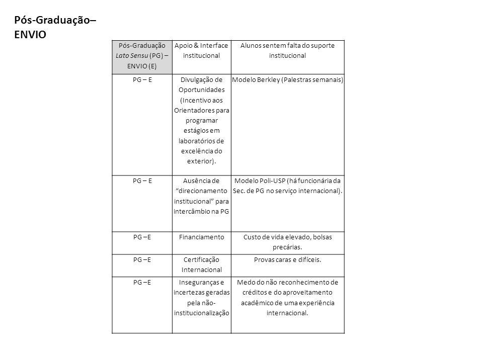 Pós-Graduação Lato Sensu (PG) – ENVIO (E) Apoio & Interface institucional Alunos sentem falta do suporte institucional PG – E Divulgação de Oportunidades (Incentivo aos Orientadores para programar estágios em laboratórios de excelência do exterior).