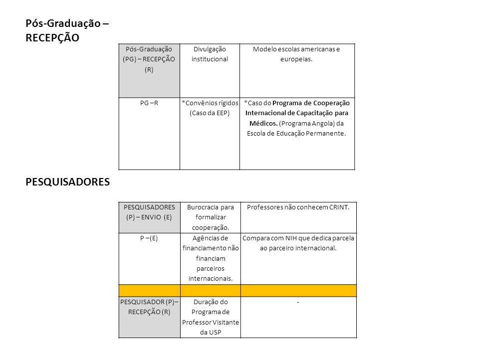 Pós-Graduação (PG) – RECEPÇÃO (R) Divulgação institucional Modelo escolas americanas e europeias.