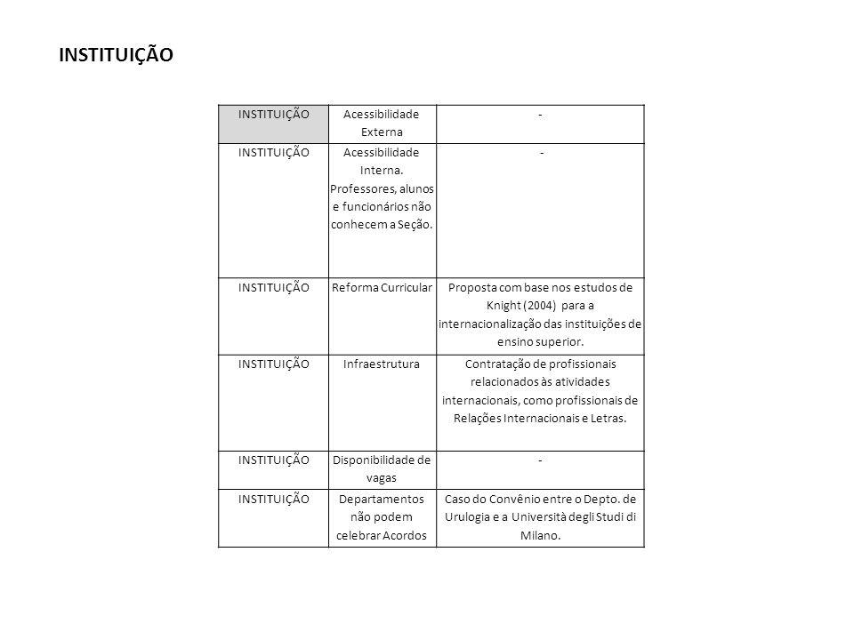INSTITUIÇÃO Acessibilidade Externa - INSTITUIÇÃO Acessibilidade Interna.
