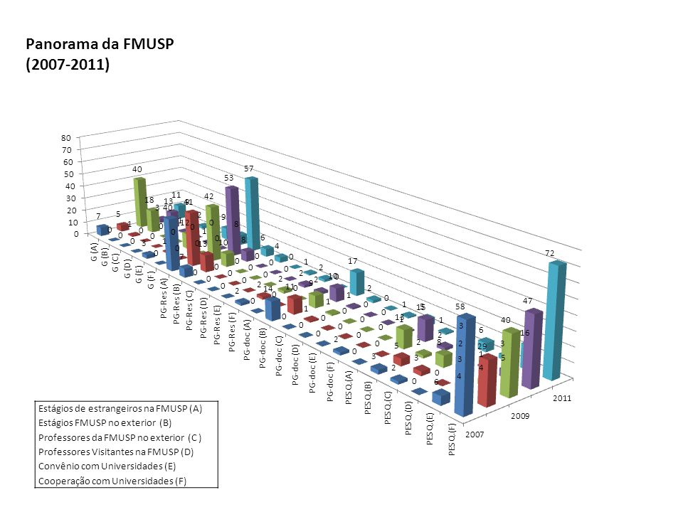 Panorama da FMUSP (2007-2011) Estágios de estrangeiros na FMUSP (A) Estágios FMUSP no exterior (B) Professores da FMUSP no exterior (C ) Professores Visitantes na FMUSP (D) Convênio com Universidades (E) Cooperação com Universidades (F)