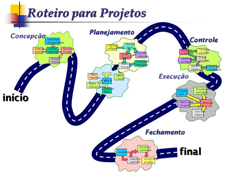 Roteiro para Projetos início final Execução Controle Identificar necessidades Avaliar alternativas Analisar ambiente Escolher projeto Project Charter