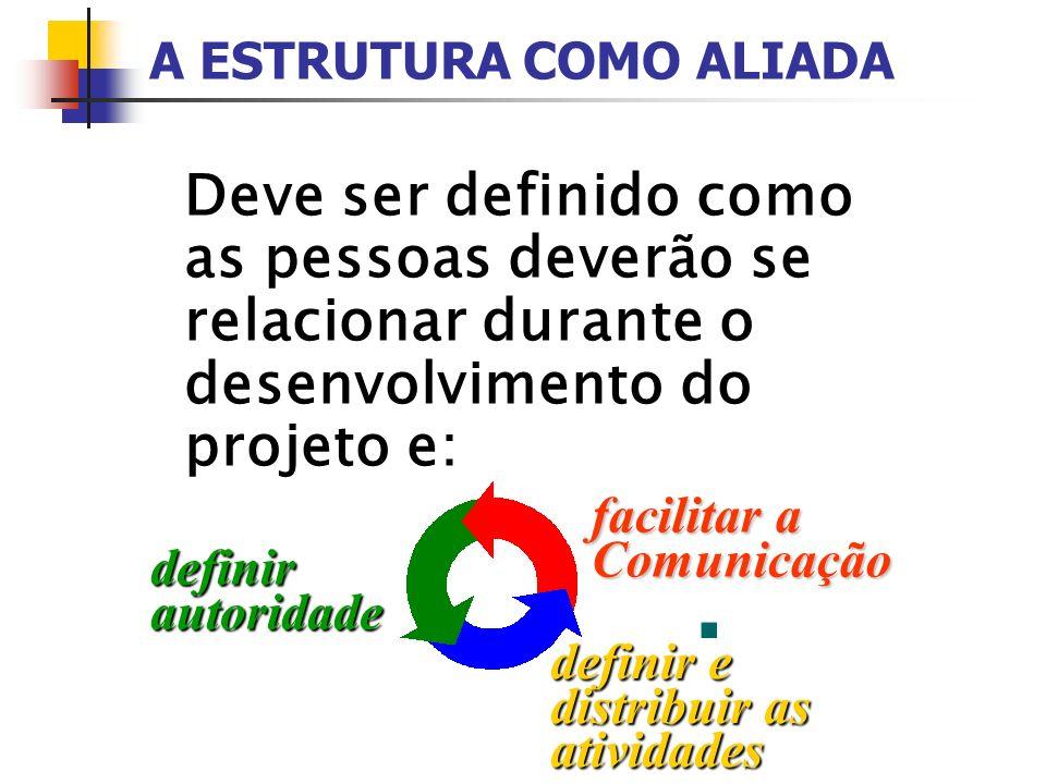 Deve ser definido como as pessoas deverão se relacionar durante o desenvolvimento do projeto e: definirautoridade facilitar a Comunicação definir e di
