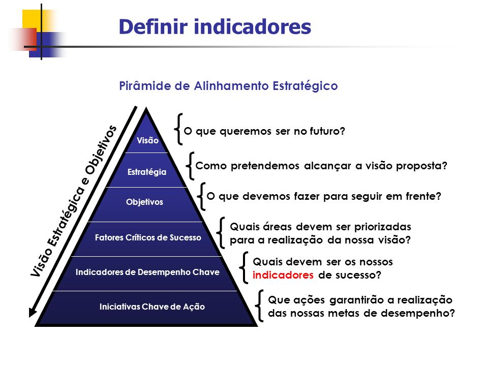 Definir indicadores Visão Estratégia Objetivos Fatores Críticos de Sucesso Indicadores de Desempenho Chave Iniciativas Chave de Ação O que queremos se