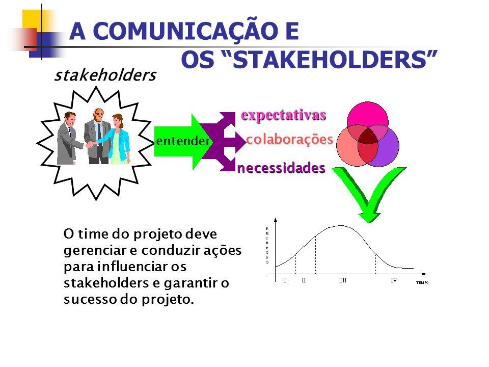 A COMUNICAÇÃO E OS STAKEHOLDERS stakeholders expectativas colaborações necessidades O time do projeto deve gerenciar e conduzir ações para influenciar