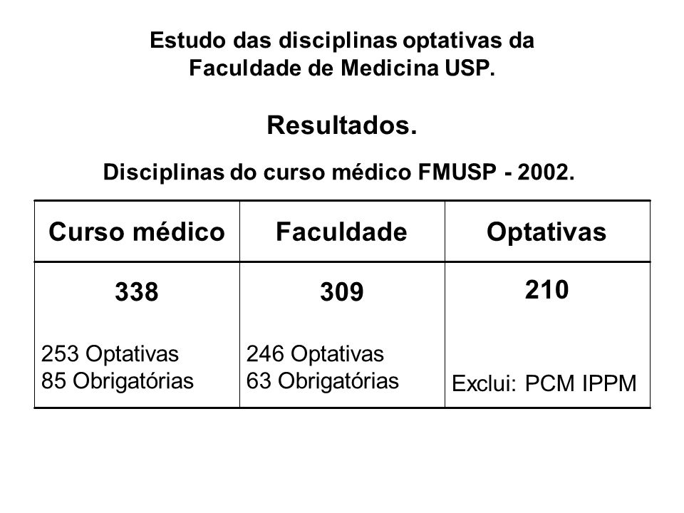 Estudo das disciplinas optativas da Faculdade de Medicina USP.