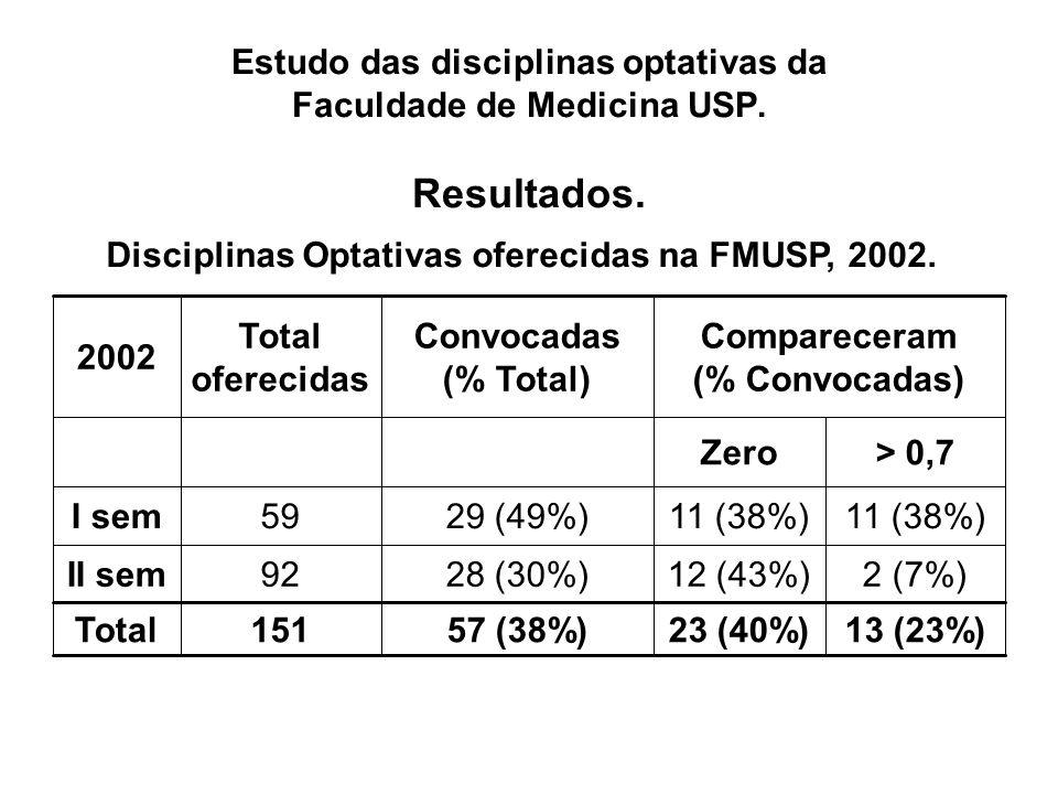 13 (23%)23 (40%)57 (38%)151Total 2 (7%)12 (43%)28 (30%)92II sem 11 (38%) 29 (49%)59I sem > 0,7Zero Compareceram (% Convocadas) Convocadas (% Total) Total oferecidas 2002 Disciplinas Optativas oferecidas na FMUSP, 2002.