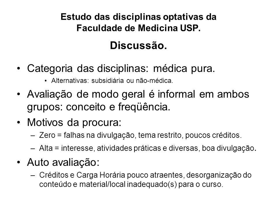 Categoria das disciplinas: médica pura. Alternativas: subsidiária ou não-médica.