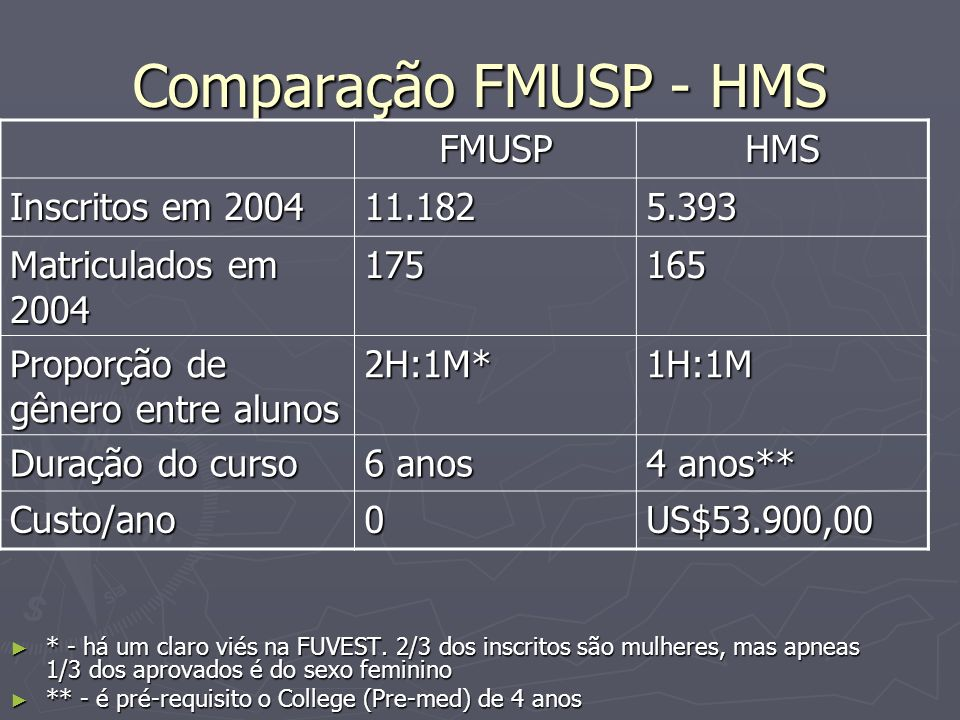 Comparação FMUSP - HMS * - há um claro viés na FUVEST. 2/3 dos inscritos são mulheres, mas apneas 1/3 dos aprovados é do sexo feminino * - há um claro