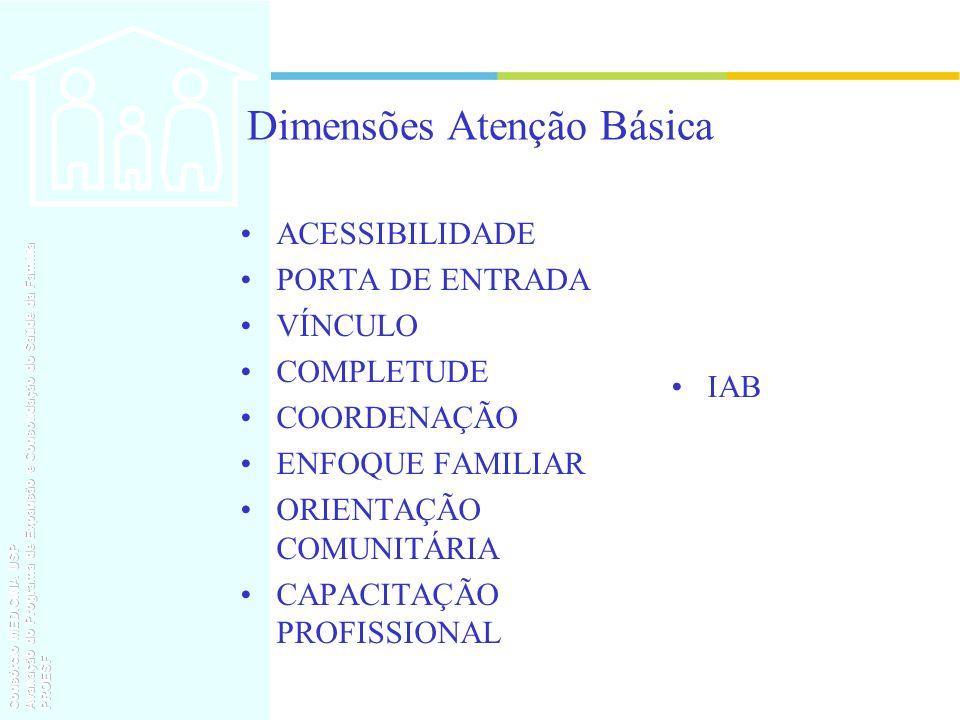 Dimensões Atenção Básica ACESSIBILIDADE PORTA DE ENTRADA VÍNCULO COMPLETUDE COORDENAÇÃO ENFOQUE FAMILIAR ORIENTAÇÃO COMUNITÁRIA CAPACITAÇÃO PROFISSION