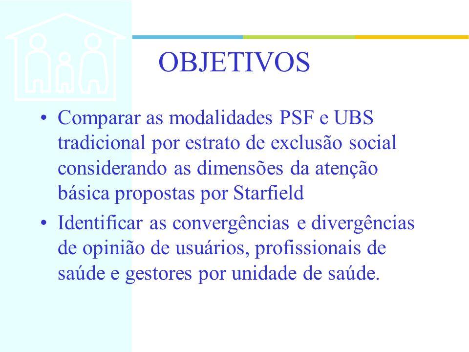 OBJETIVOS Comparar as modalidades PSF e UBS tradicional por estrato de exclusão social considerando as dimensões da atenção básica propostas por Starf