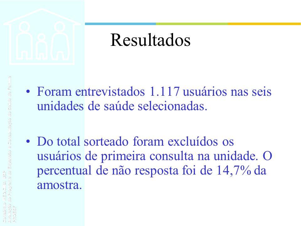 Resultados Foram entrevistados 1.117 usuários nas seis unidades de saúde selecionadas. Do total sorteado foram excluídos os usuários de primeira consu