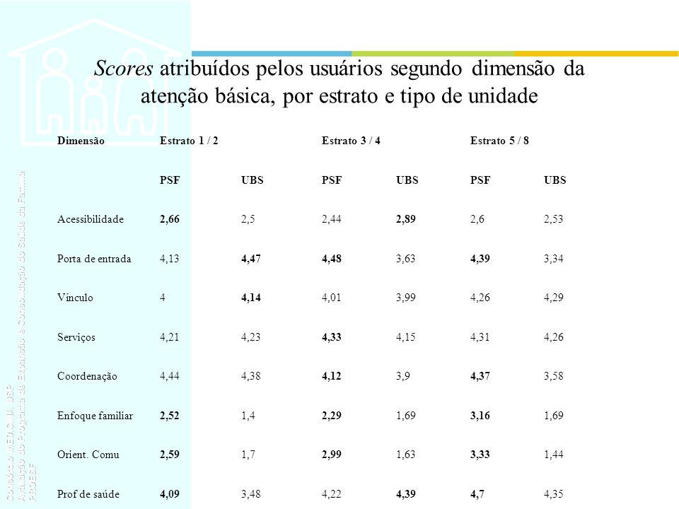 Scores atribuídos pelos usuários segundo dimensão da atenção básica, por estrato e tipo de unidade DimensãoEstrato 1 / 2Estrato 3 / 4Estrato 5 / 8 PSF