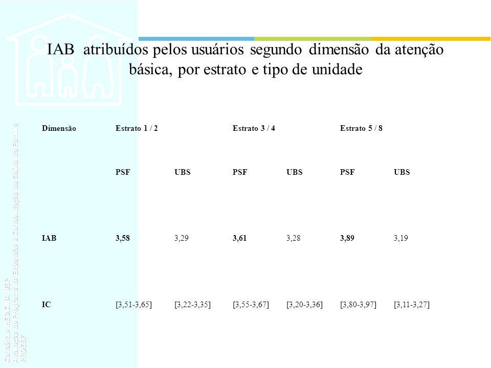 IAB atribuídos pelos usuários segundo dimensão da atenção básica, por estrato e tipo de unidade DimensãoEstrato 1 / 2Estrato 3 / 4Estrato 5 / 8 PSFUBS