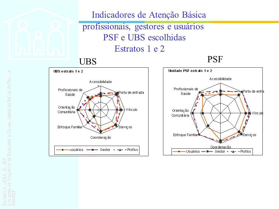 Indicadores de Atenção Básica profissionais, gestores e usuários PSF e UBS escolhidas Estratos 1 e 2 PSF UBS