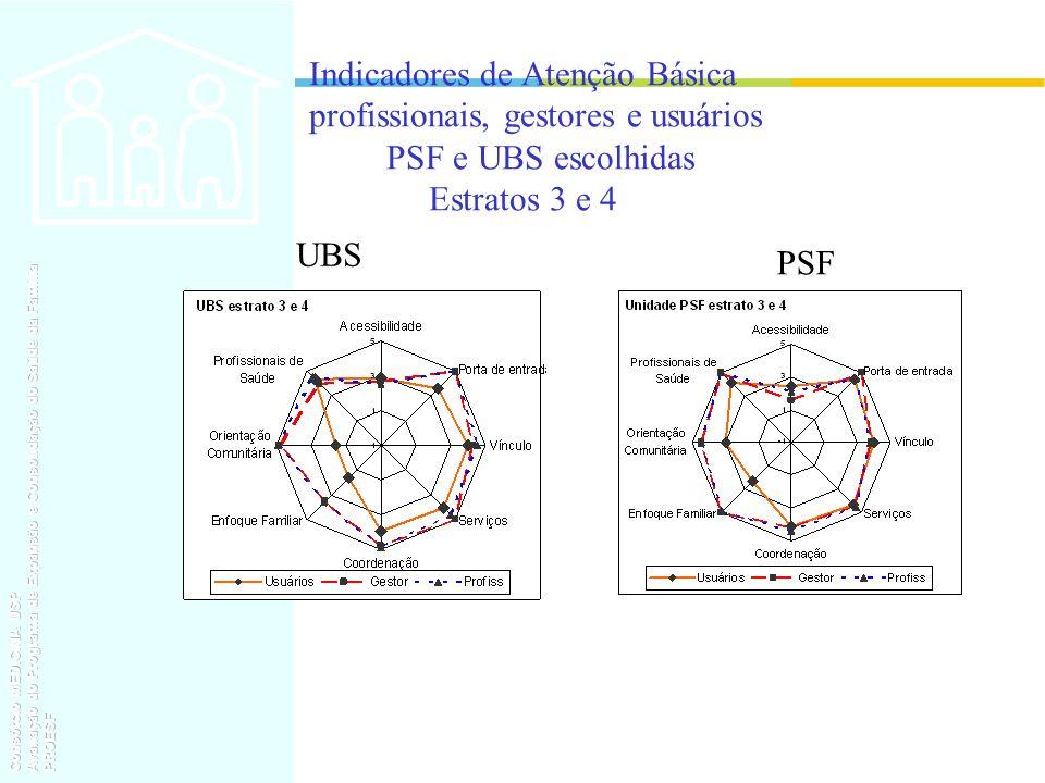Indicadores de Atenção Básica profissionais, gestores e usuários PSF e UBS escolhidas Estratos 3 e 4 UBS PSF