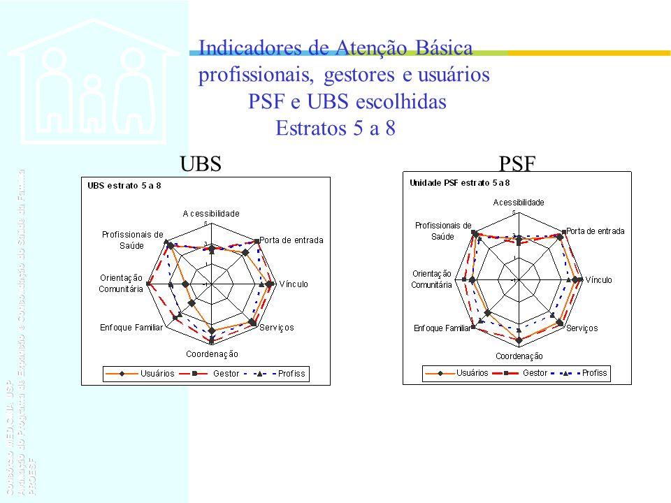 Indicadores de Atenção Básica profissionais, gestores e usuários PSF e UBS escolhidas Estratos 5 a 8 UBSPSF