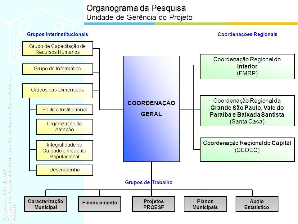 Considerações Finais A OPINIÃO DOS USUÁRIOS É COMPARATIVAMENTE MAIS FAVORÁVEL AO PSF EM TODOS OS ESTRATOS DE EXCLUSÃO SOCIAL DIMENSÕES PORTA DE ENTRADA, VÍNCULO, SERVIÇOS, COORDENAÇÃO E PROFISSIONAIS SÃO AS MELHORES PERCEBIDAS POR TODOS OS ENTREVISTADOS NOS TRÊS ESTRATOS SOCIAIS