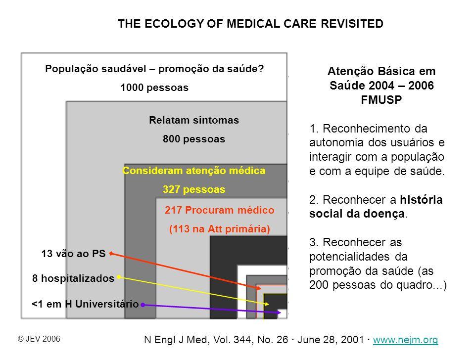 11 População saudável – promoção da saúde? 1000 pessoas Relatam sintomas 800 pessoas Consideram atenção médica 327 pessoas 217 Procuram médico (113 na