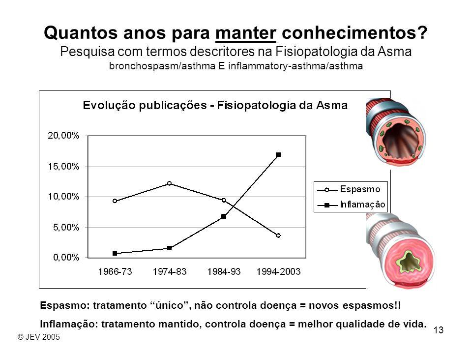 13 Quantos anos para manter conhecimentos? Pesquisa com termos descritores na Fisiopatologia da Asma bronchospasm/asthma E inflammatory-asthma/asthma