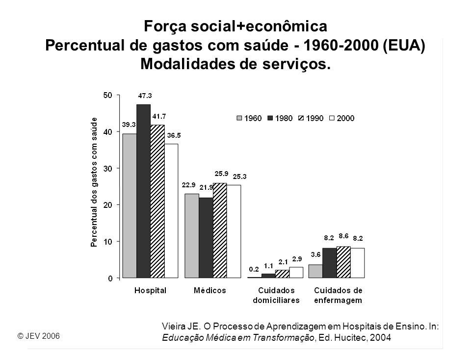 15 Força social+econômica Percentual de gastos com saúde - 1960-2000 (EUA) Modalidades de serviços. © JEV 2006 Vieira JE. O Processo de Aprendizagem e