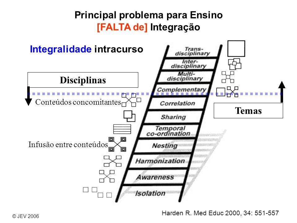 Infusão entre conteúdos Conteúdos concomitantes Disciplinas Temas Harden R. Med Educ 2000, 34: 551-557 © JEV 2006 Integralidade intracurso Principal p