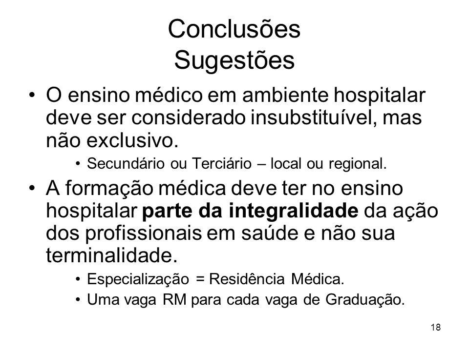 18 Conclusões Sugestões O ensino médico em ambiente hospitalar deve ser considerado insubstituível, mas não exclusivo. Secundário ou Terciário – local