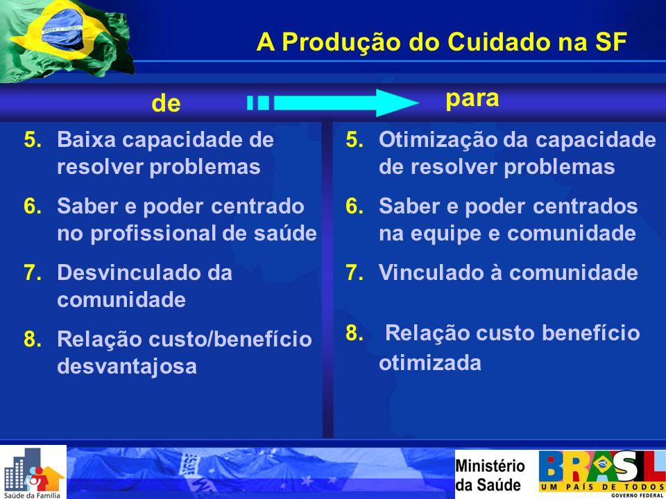 1.Atenção centrada na doença 2.Atua sobre a demanda espontânea 3.Ênfase na medicina curativa 4.Trata o indivíduo como objeto da ação de para 1.Atenção