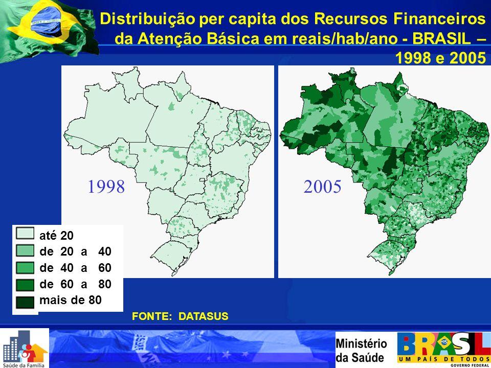 FONTE: SIAB - Sistema de Informação da Atenção Básica 1998199920002001 200320042005* 0%0 a 25%25 a 50%50 a 75%75 a 100% Evolução da Implantação de Equ