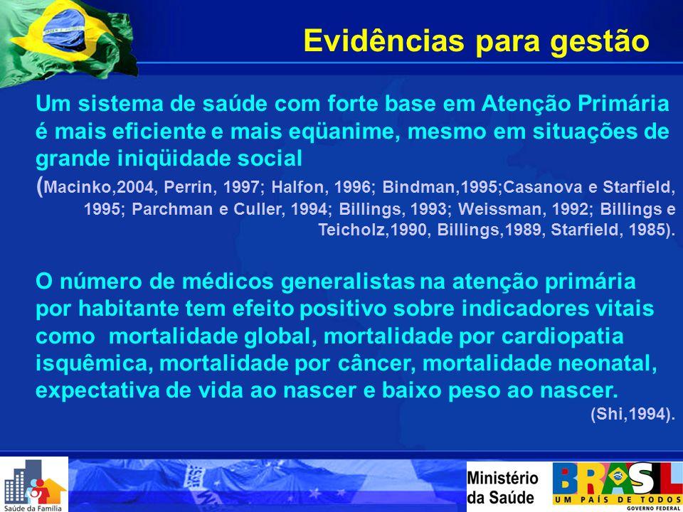 Evidências para gestão Um sistema de saúde com forte base em Atenção Primária é mais eficiente e mais eqüanime, mesmo em situações de grande iniqüidade social ( Macinko,2004, Perrin, 1997; Halfon, 1996; Bindman,1995;Casanova e Starfield, 1995; Parchman e Culler, 1994; Billings, 1993; Weissman, 1992; Billings e Teicholz,1990, Billings,1989, Starfield, 1985).