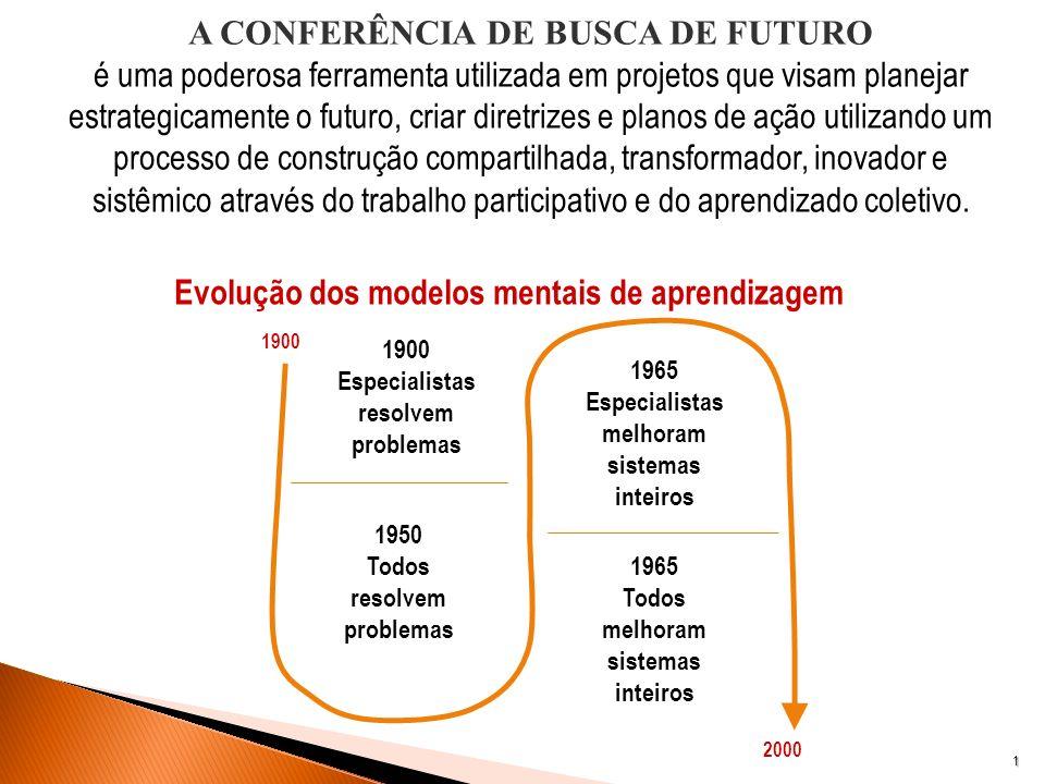 1 A CONFERÊNCIA DE BUSCA DE FUTURO é uma poderosa ferramenta utilizada em projetos que visam planejar estrategicamente o futuro, criar diretrizes e pl