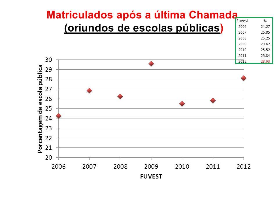 Matriculados após a última Chamada (oriundos de escolas públicas) Fuvest% 200624,27 200726,85 200826,25 200929,62 201025,52 201125,84 201228,03