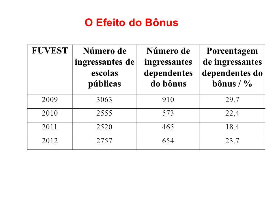 FUVESTNúmero de ingressantes de escolas públicas Número de ingressantes dependentes do bônus Porcentagem de ingressantes dependentes do bônus / % 2009306391029,7 2010255557322,4 2011252046518,4 2012275765423,7 O Efeito do Bônus