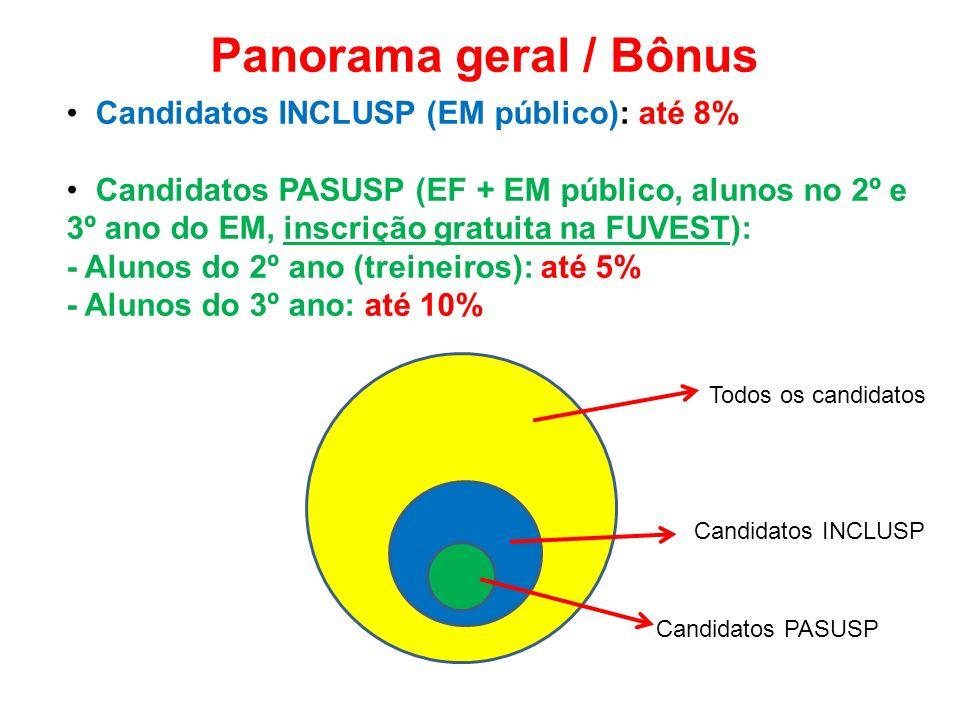 Panorama geral / Bônus Candidatos INCLUSP (EM público): até 8% Candidatos PASUSP (EF + EM público, alunos no 2º e 3º ano do EM, inscrição gratuita na FUVEST): - Alunos do 2º ano (treineiros): até 5% - Alunos do 3º ano: até 10% Todos os candidatos Candidatos INCLUSP Candidatos PASUSP