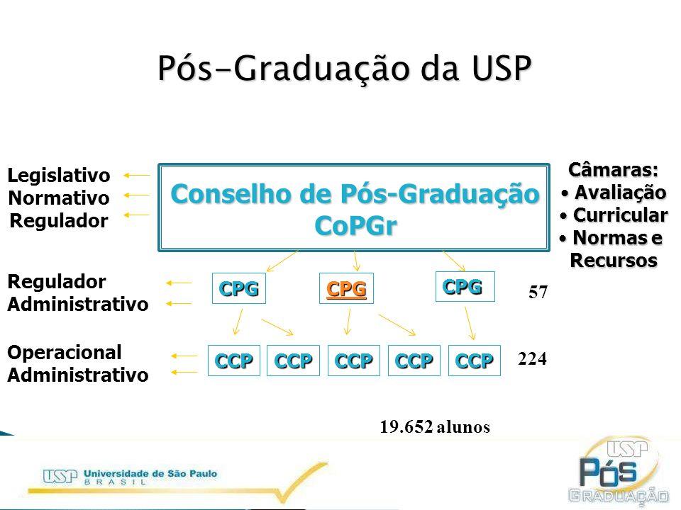 CCPCCP Pós-Graduação da USP CCPCCPCCP LegislativoNormativoRegulador ReguladorAdministrativo OperacionalAdministrativo Conselho de Pós-Graduação CoPGr