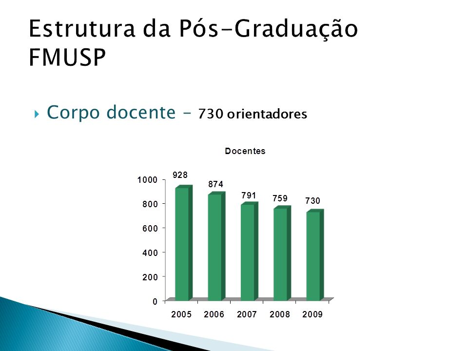 Estrutura da Pós-Graduação FMUSP Corpo docente – 730 orientadores